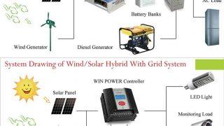 自分でできる太陽光と風力のハイブリッド自家発の設置